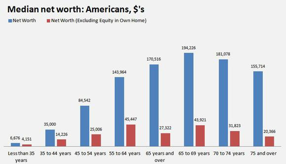 median-net-worth-by-age_large