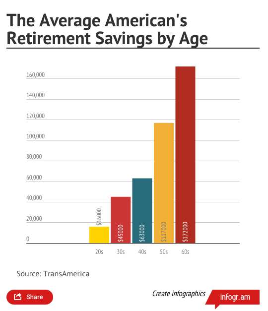retirement-savings-chart